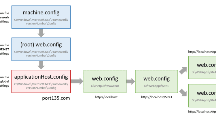 Configure IIS to ignore web config files in application