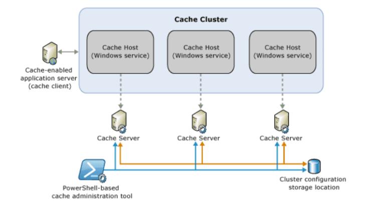 AppFabric Caching Service crash (Solved) - port135 com