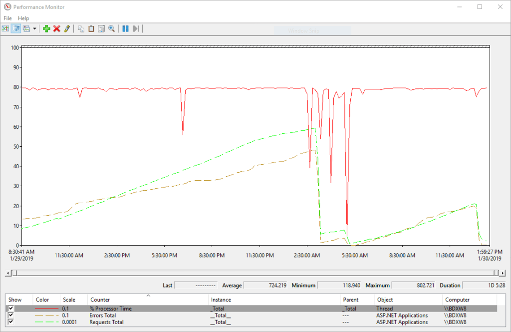 High CPU load displayed in Performance Monitor