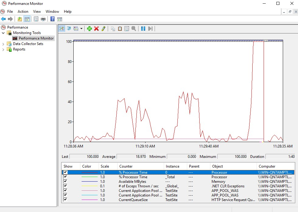 IIS performance counters in Performance Monitor
