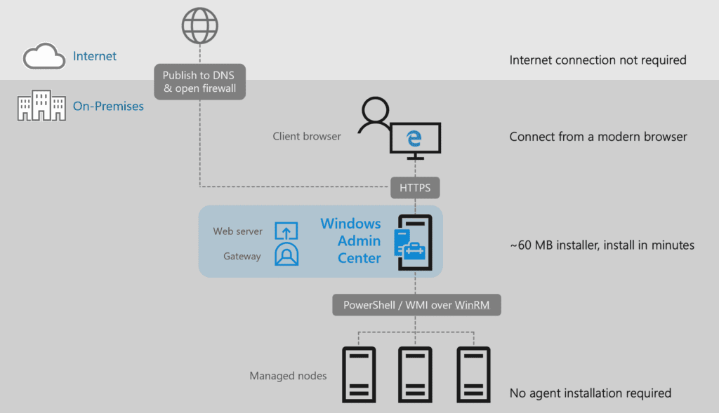 Architecture of Windows Admin Center related to 503 Service Unavailable